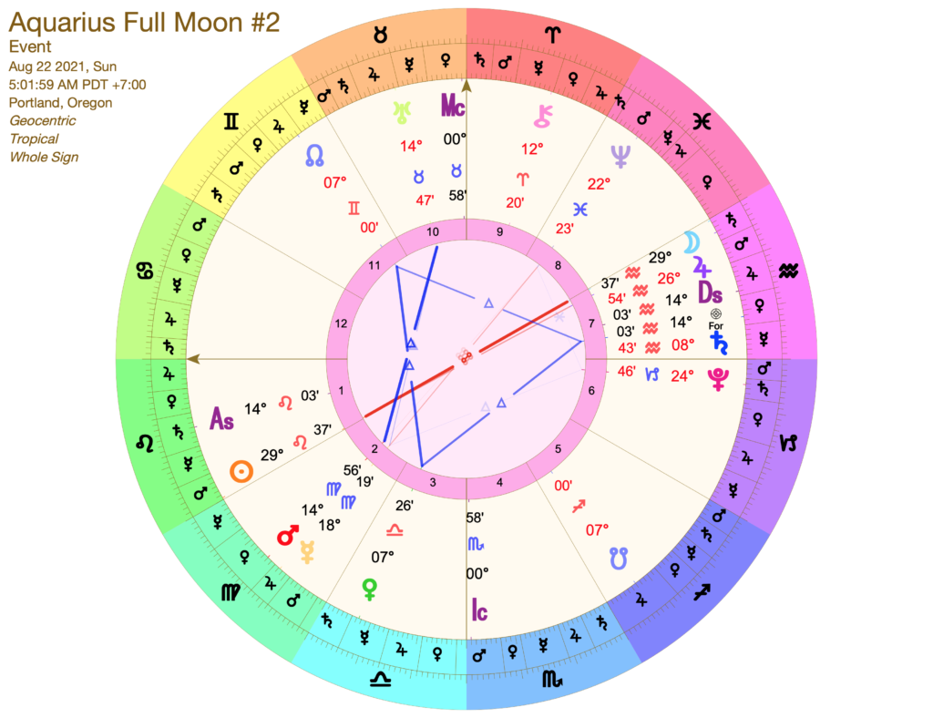 Aquarius Full Moon astrology chart for August 22, 2021